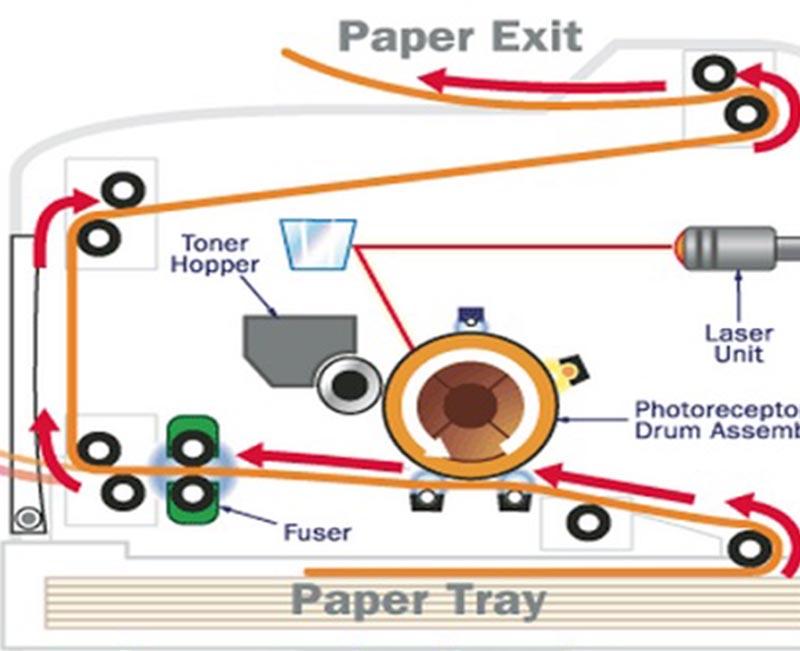Cấu tạo và nguyên lý hoạt động của trống trong máy photocopy